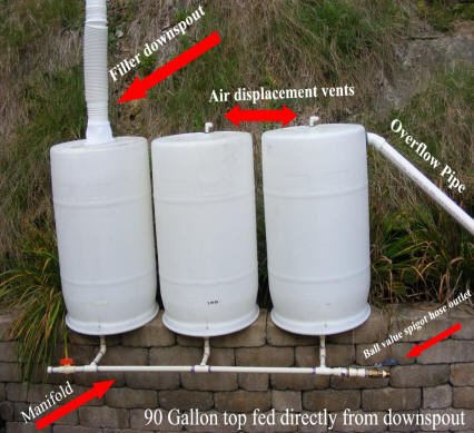 Diy Downspout Homemade Build Rainwater Rain Water Barrel Collection System